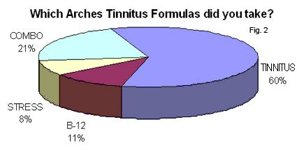 Chart: Which ArchesTinnitus Formula Did You Take and how many bottles of Arches Tinnitus Formula did you use?