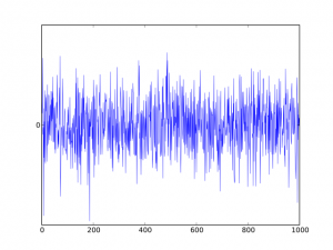 Graph showing white noise ranges