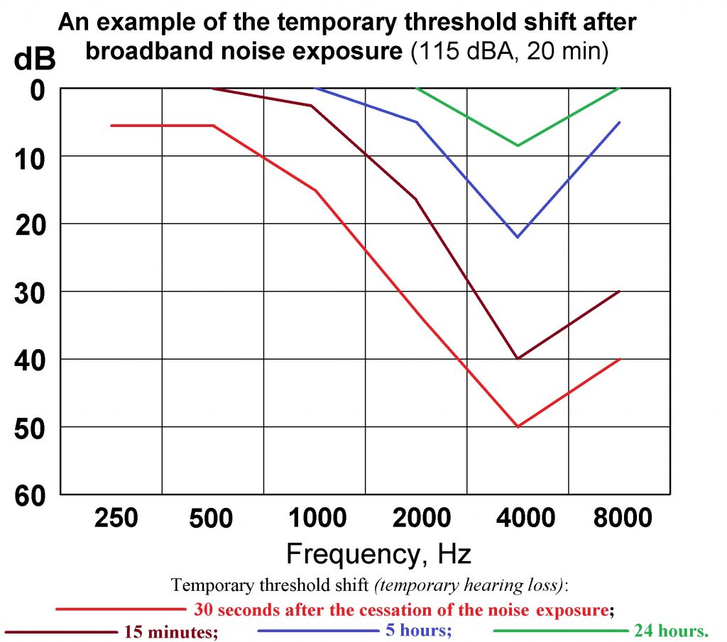 Graph of results of temporary threshold shift after exposure to broadband noise